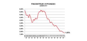 Zdroj: Hypoindex.cz, graf úrokových sazeb posledních let