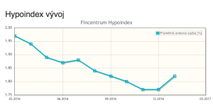 Zdroj: Hypoindex, vývoj úrokových sazeb hypoték
